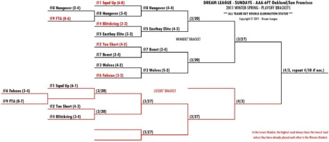 2011 Winter-Spring Sundays 6FT-OSF Playoff Bracket