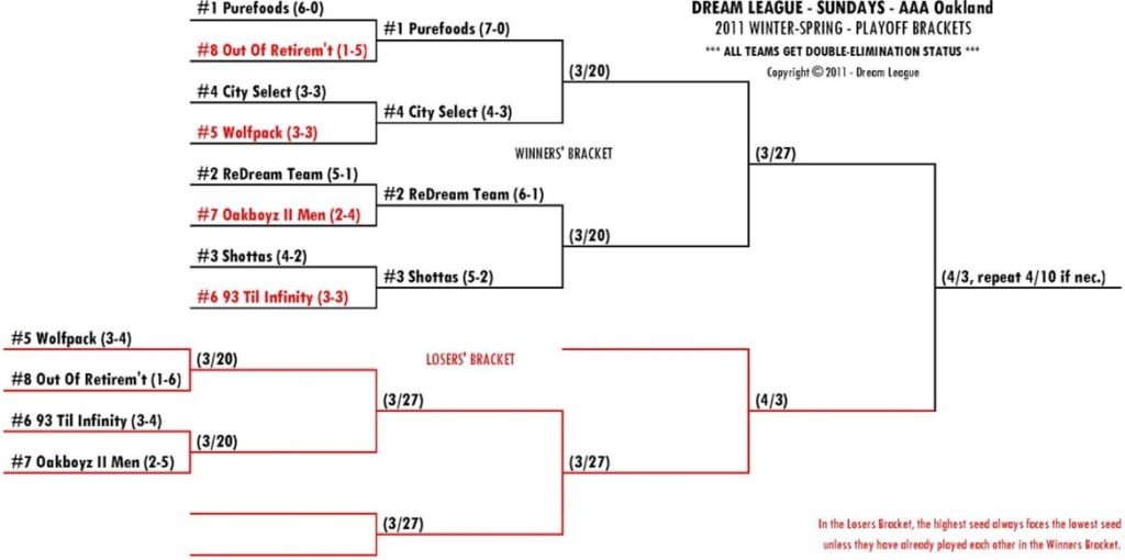 2011 Winter-Spring Sundays AAA-OAK Playoff Bracket