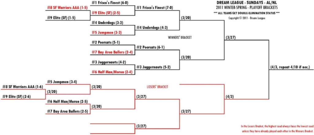 2011 Winter-Spring Sundays AAA-SF Playoff Bracket