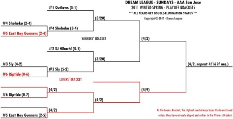 2011 Winter-Spring AAA-SJ Playoff Bracket