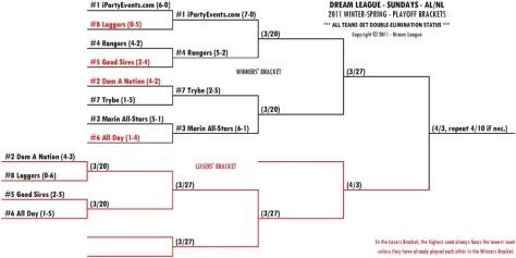 2011 Winter-Spring Sundays AL/NL Playoff Bracket for 3/20