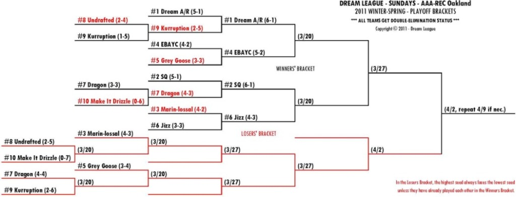 2011 Winter-Spring Sundays A/R-OAK Playoff Bracket