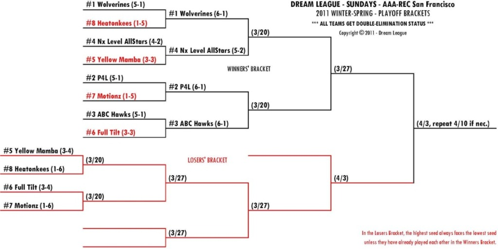 2011 Winter-Spring Sundays A/R-SF Playoff Bracket