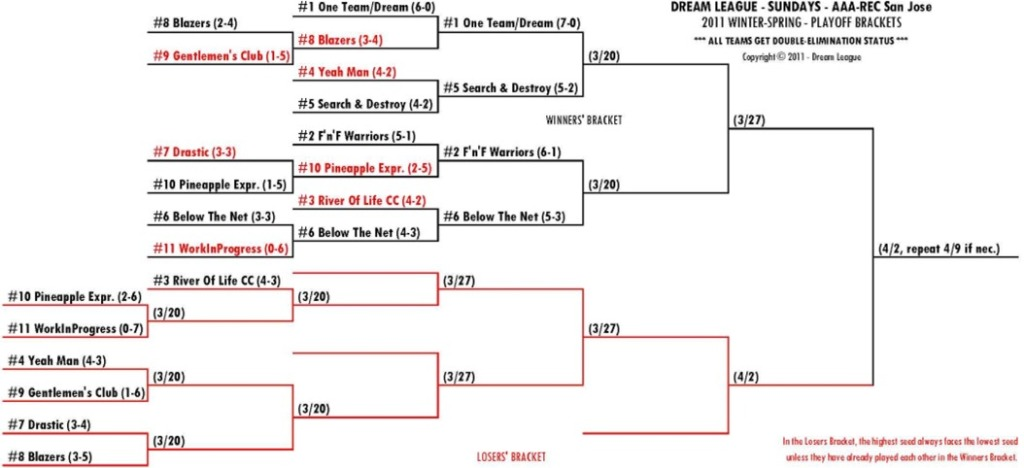 2011 Winter-Spring Sundays A/R-SJ Playoff Bracket
