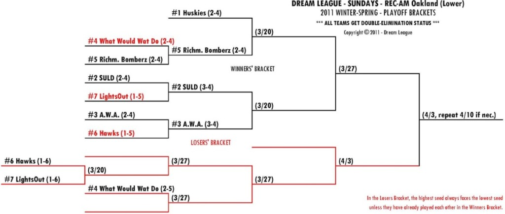 2011 Winter-Spring Sundays REC-AM Lower Playoff Bracket