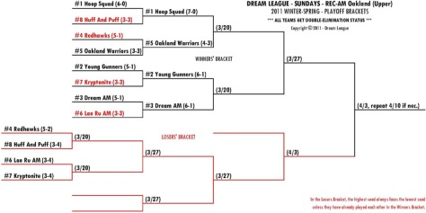 2011 Winter-Spring Sundays REC-AM Upper Playoff Bracket