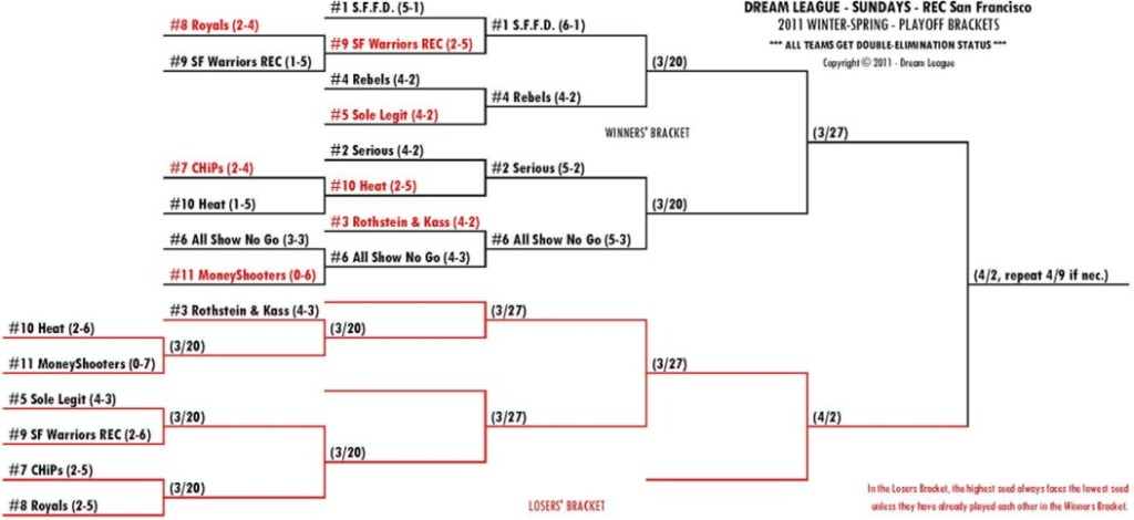 2011 Winter-Spring Sundays REC-SF Playoff Bracket
