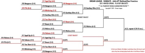 2011 Winter-Spring Sundays 6FT-OSF Playoff Bracket for 3/27