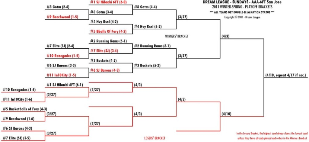 2011 Winter-Spring Sundays 6FT-SJ Playoff Brackets for 3/27