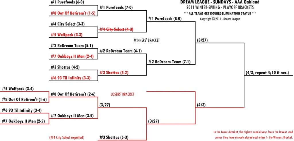 2011 Winter-Spring Sundays AAA-OAK Playoff Bracket for 3/27