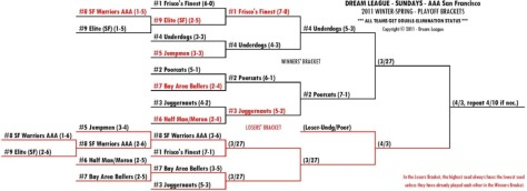 2011 Winter-Spring Sundays AAA-SF Playoff Bracket for 3/27