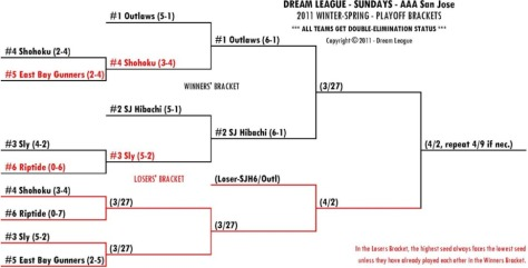 2011 Winter-Spring Sundays AAA-SJ Playoff Bracket for 3/27