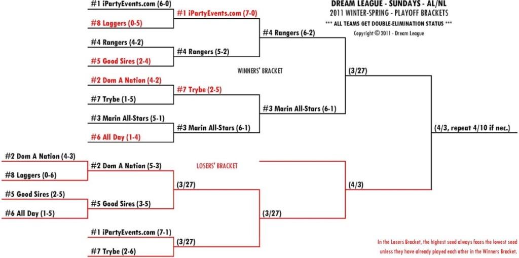2011 Winter-Spring Sundays AL/NL Playoff Bracket for 3/27