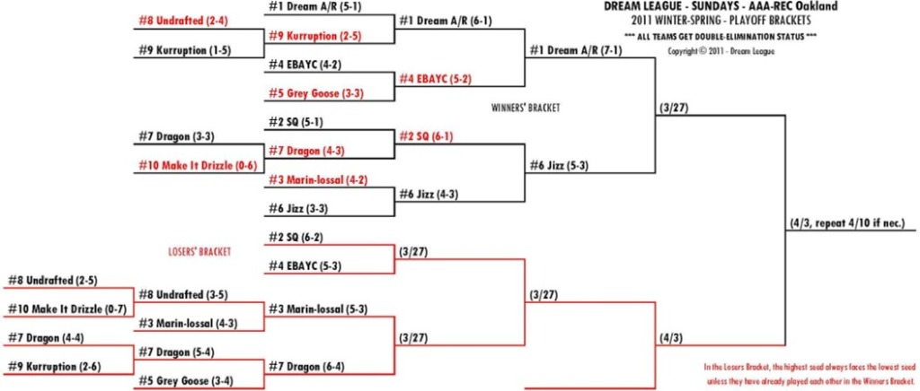 2011 Winter-Spring Sundays A/R-OAK Playoff Bracket for 3/27