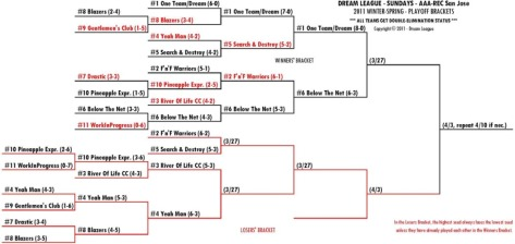 2011 Winter-Spring Sundays A/R-SJ Playoff Bracket for 3/27