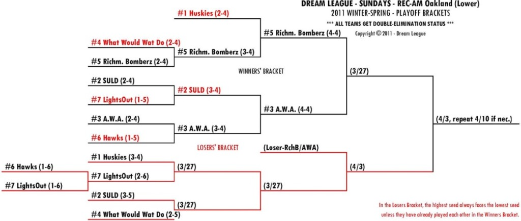 2011 Winter-Spring Sundays REC-AM Lower Playoff Bracket for 3/27