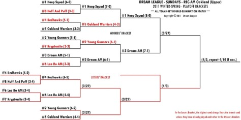 2011 Winter-Spring Sundays REC-AM Upper Playoff Bracket for 3/27