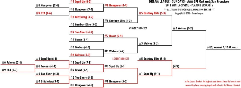 2011 Winter-Spring Sundays 6FT-OSF Playoff Bracket for 4/3