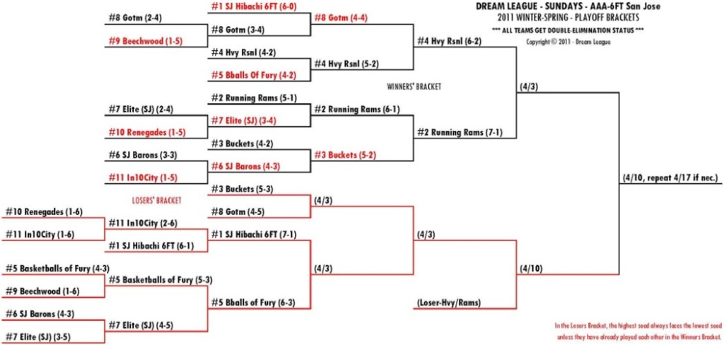 2011 Winter-Spring Sundays 6FT-SJ Playoff Bracket for 4/3