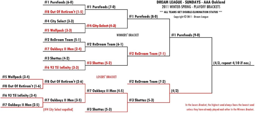 2011 Winter-Spring Sundays AAA-OAK Playoff Bracket for 4/3