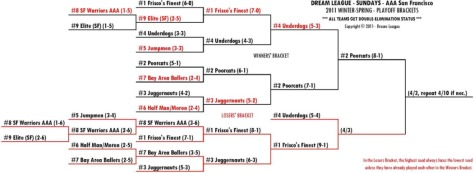 2011 Winter-Spring Sundays AAA-SF Playoff Bracket for 4/3