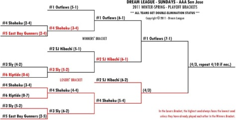 2011 Winter-Spring Sundays AAA-SJ Playoff Bracket for 4/3