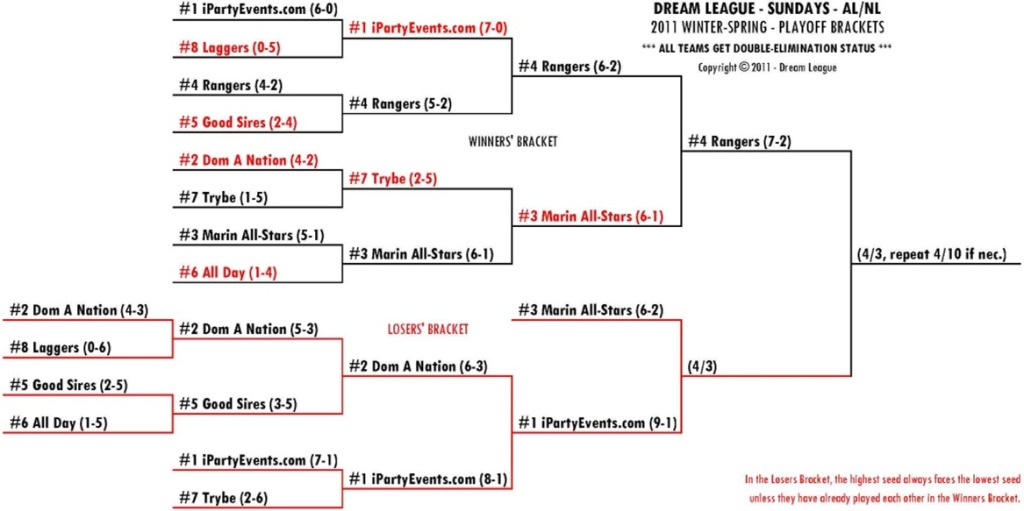 2011 Winter-Spring Sundays AL/NL Playoff Bracket for 4/3