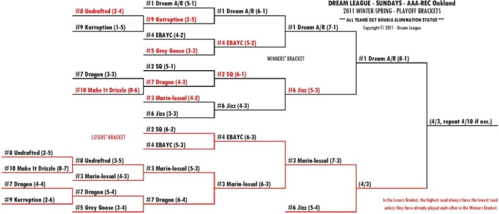 2011 Winter-Spring Sundays A/R-OAK Playoff Bracket for 4/3