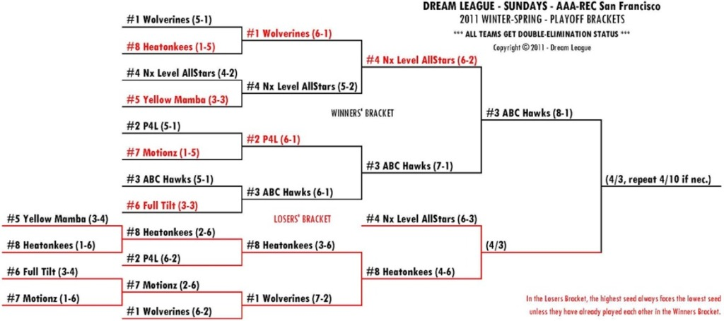2011 Winter-Spring Sundays A/R-SF Playoff Bracket for 4/3
