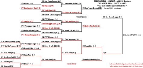 2011 Winter-Spring Sundays A/R-SJ Playoff Bracket for 4/3