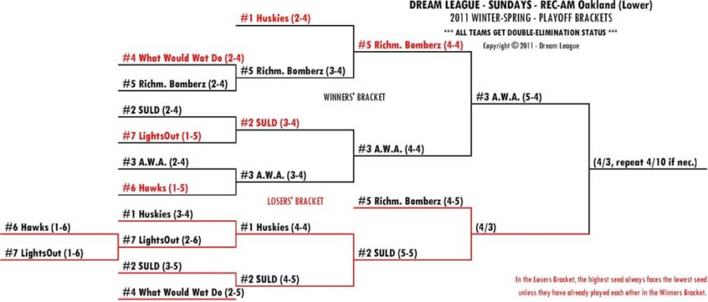 2011 Winter-Spring Sundays REC-AM Lower Playoff Bracket for 4/3